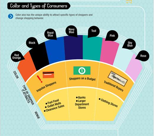 הפסיכולוגיה של הצבע